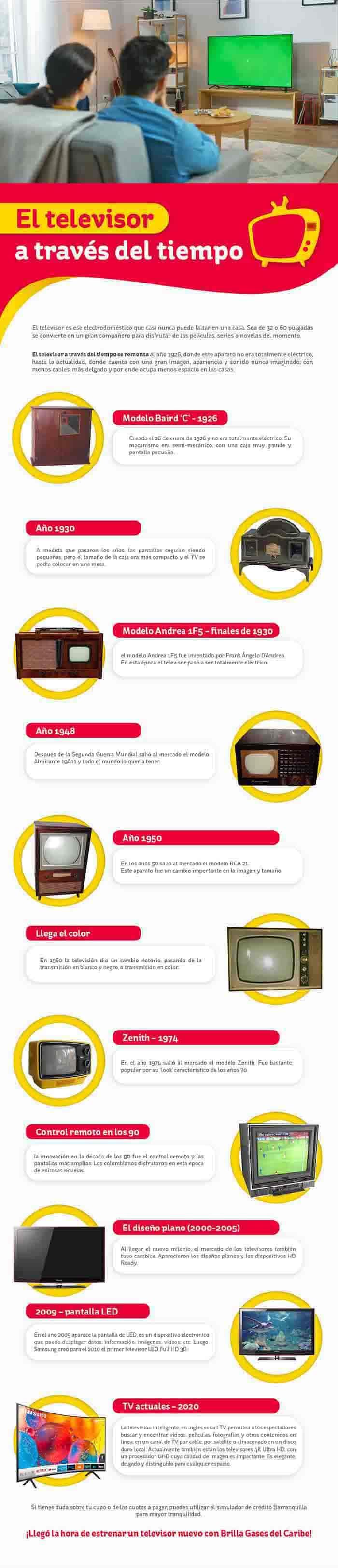 Como han evolucionado los televisores - infografia